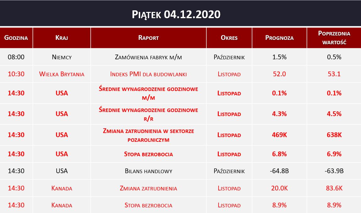 Dane makro 04.12.2020   stopa bezrobocia, zmiana zatrudnienia