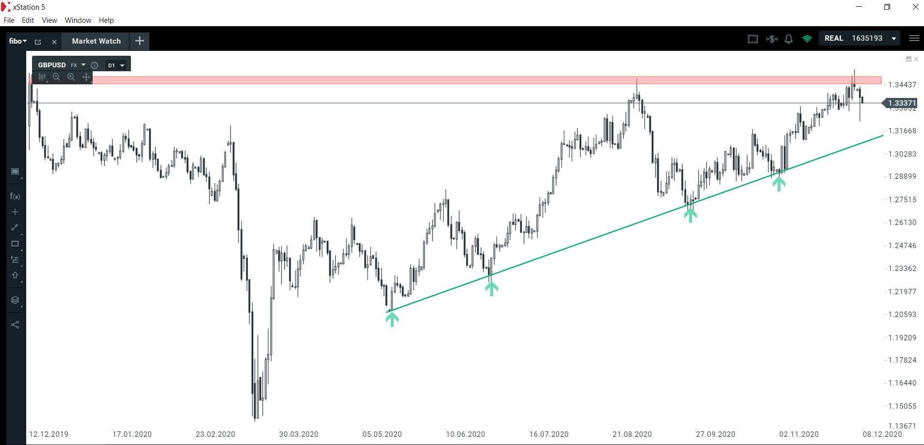 Kolejna próba odwrócenia trendu na dolarze