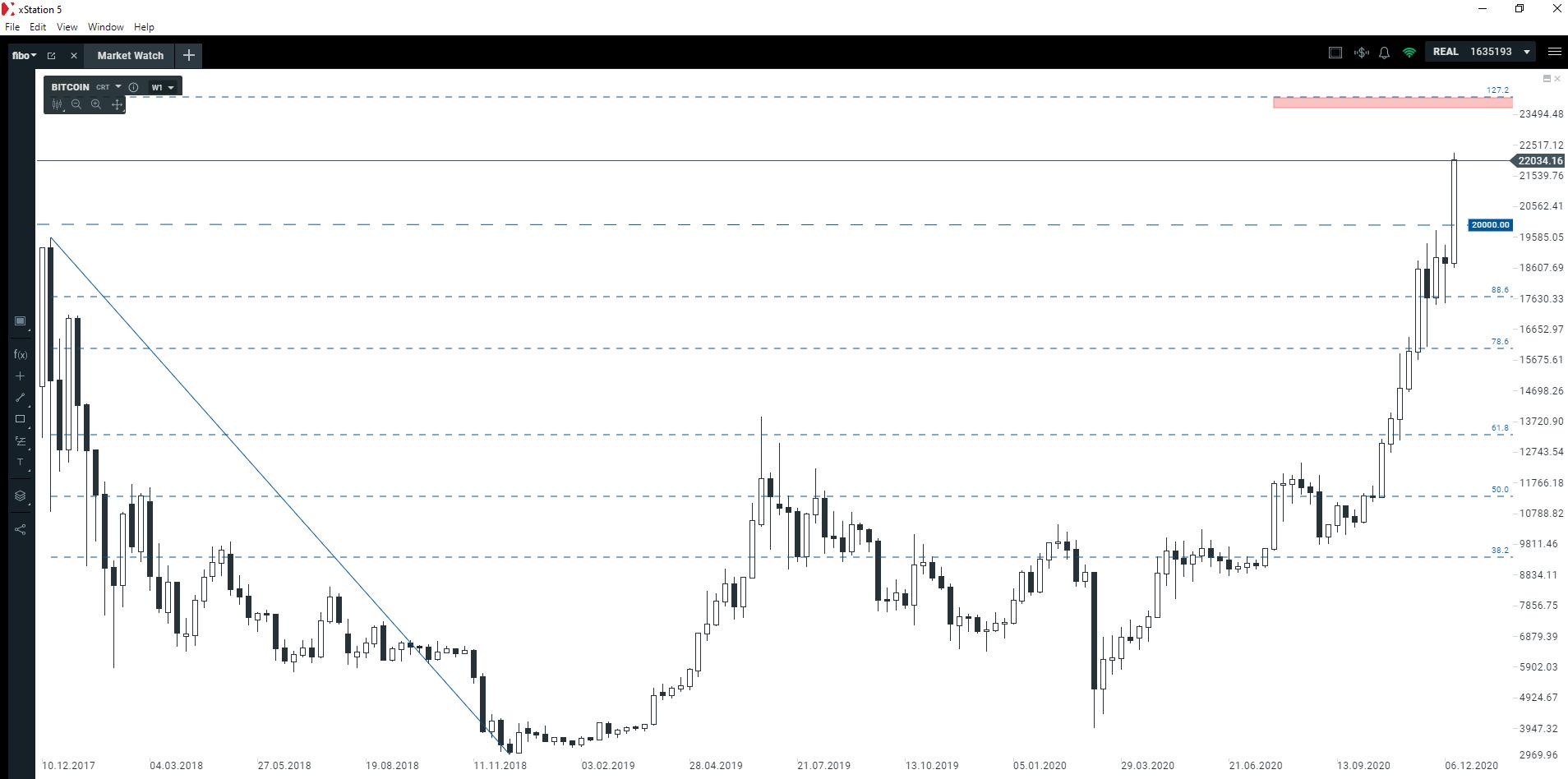 Nowy rekord na Bitcoinie! Co dalej?