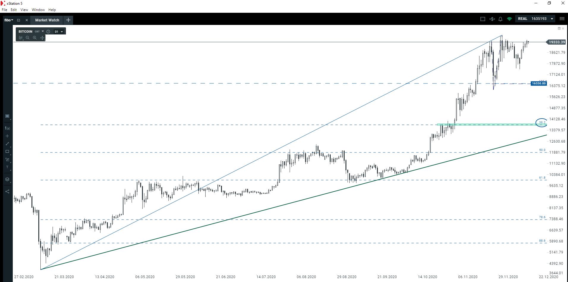 Czy grozi nam spowolnienie na Bitcoinie?