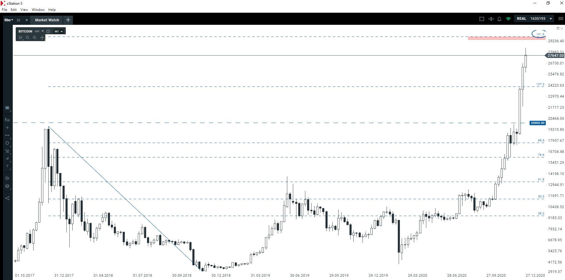 Kolejny okrągły poziom na Bitcoinie