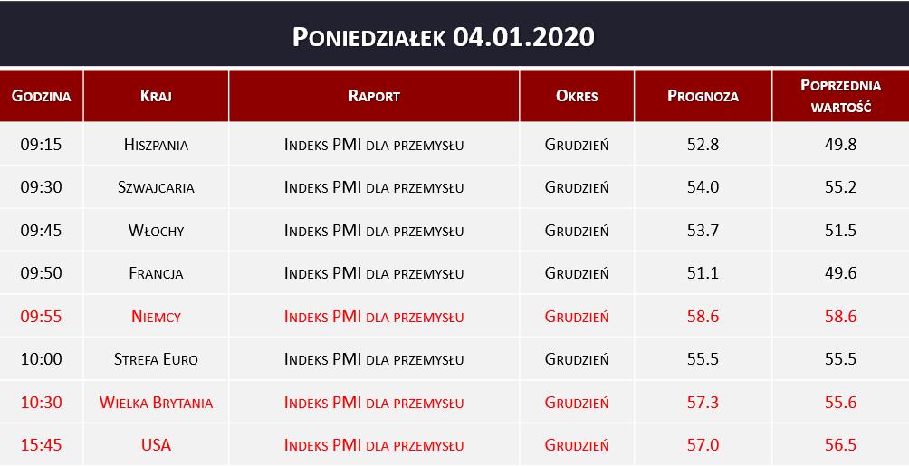 Dane makro 04.01.2020   indeks PMI dla przemysłu
