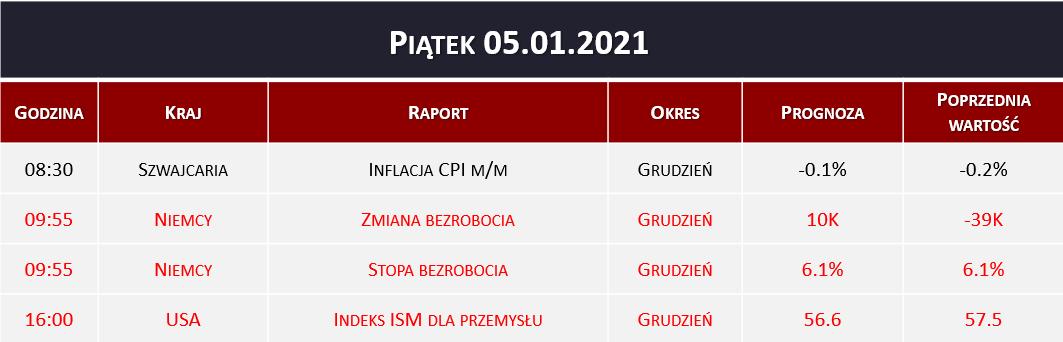 Dane makro 05.01.2020   inflacja CPI, stopa bezrobocia