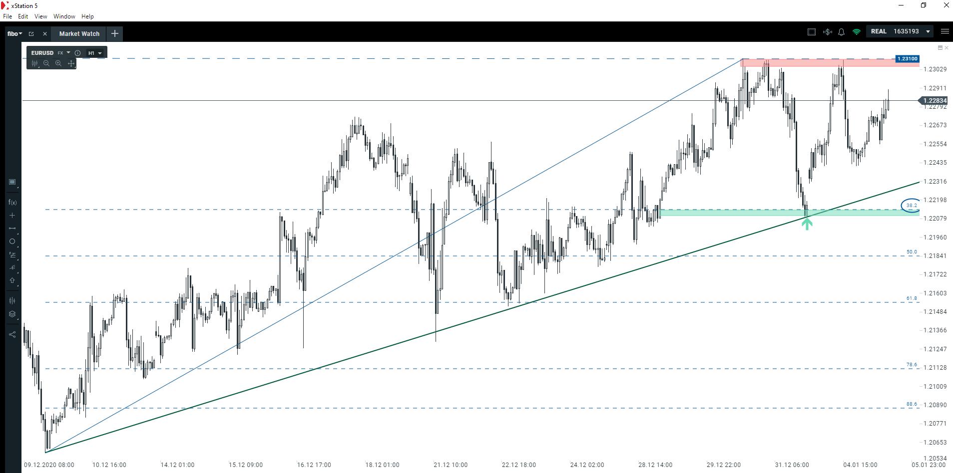 Czy amerykański dolar nadal będzie tracił na wartości?