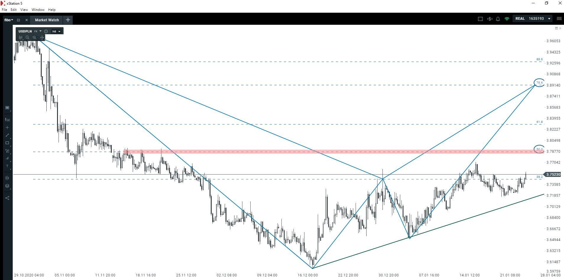 Kapitał płynie do amerykańskiego dolara. Jak długo utrzyma się ten trend?