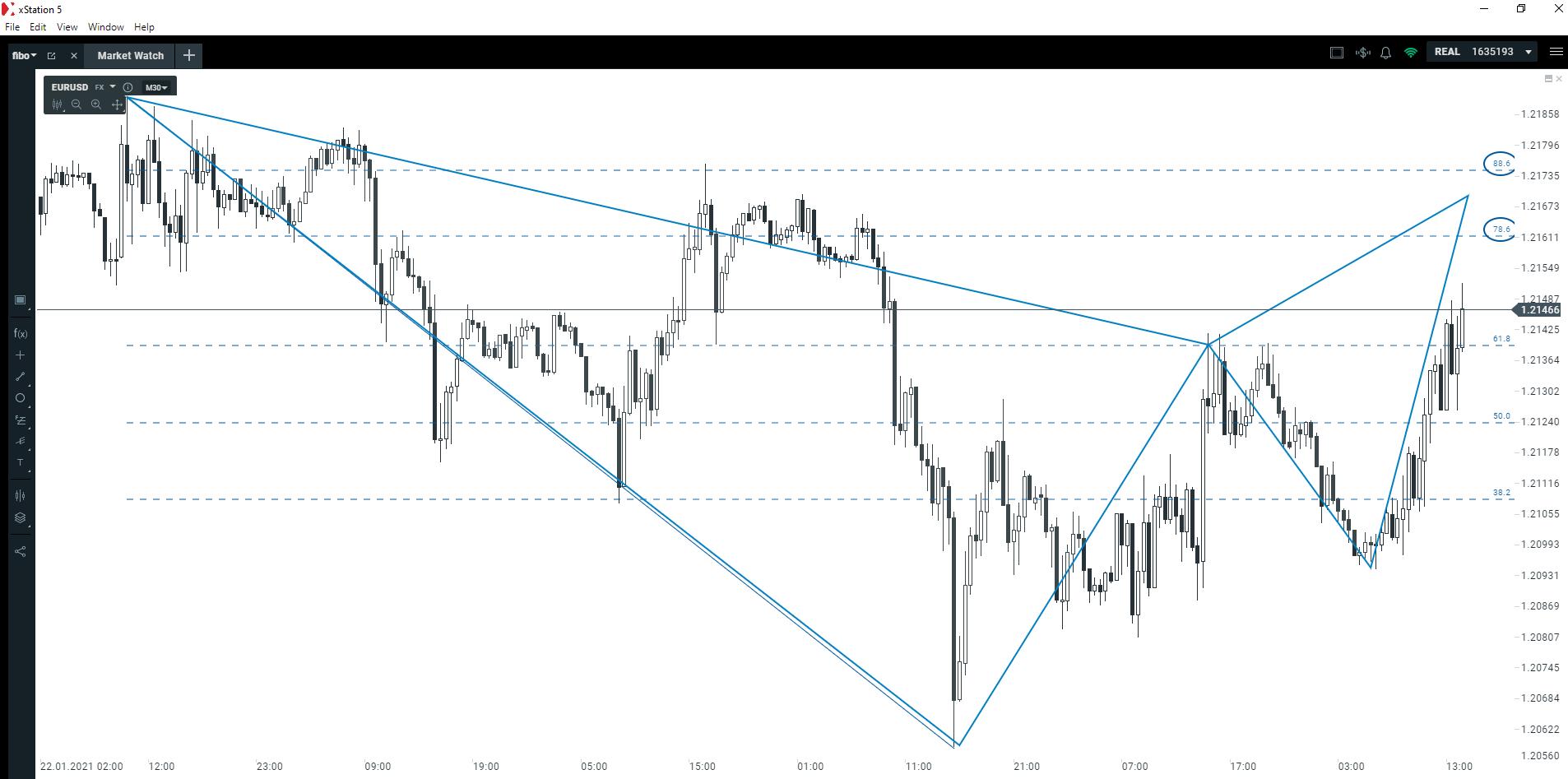 Silna europejska waluta   Kiedy warto odwracać pozycje?
