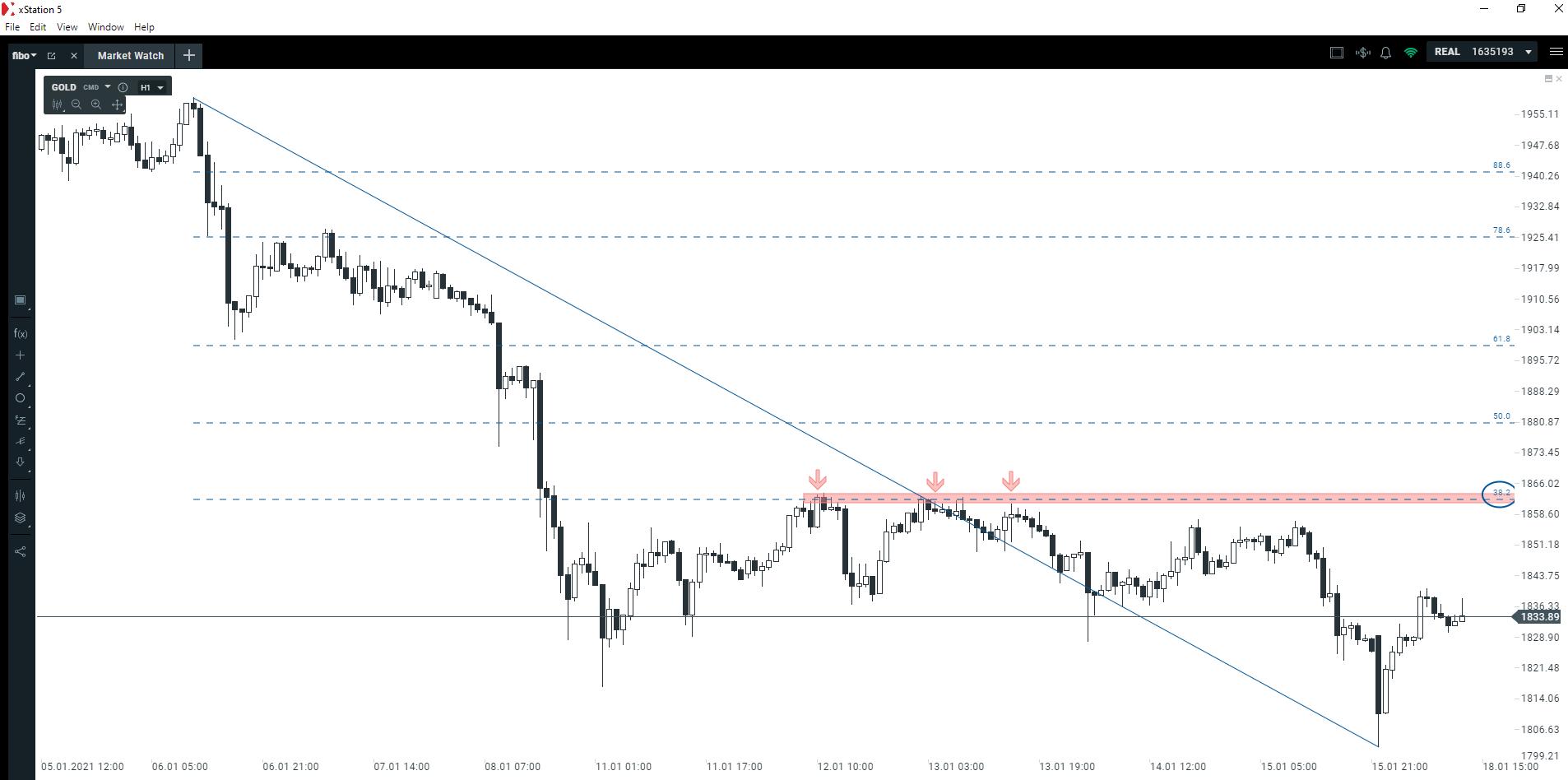 Ceny złota próbują odreagowywać. W jaki poziom warto celować?