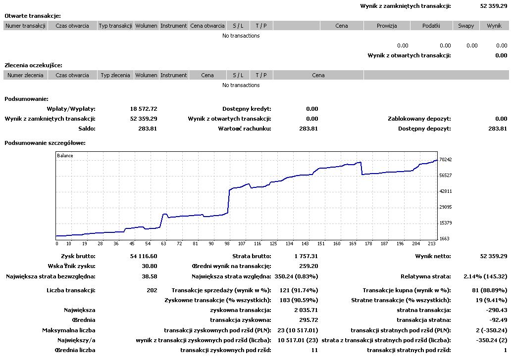GRUPA SCALPINGOWA z Fibonacci Team