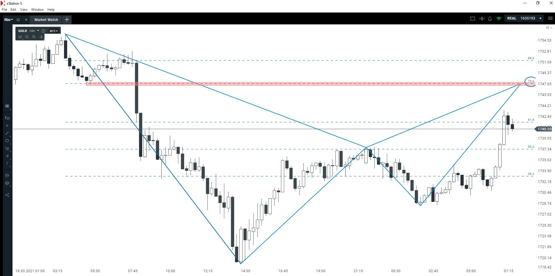 Piątkowy scenariusz na rynku złota