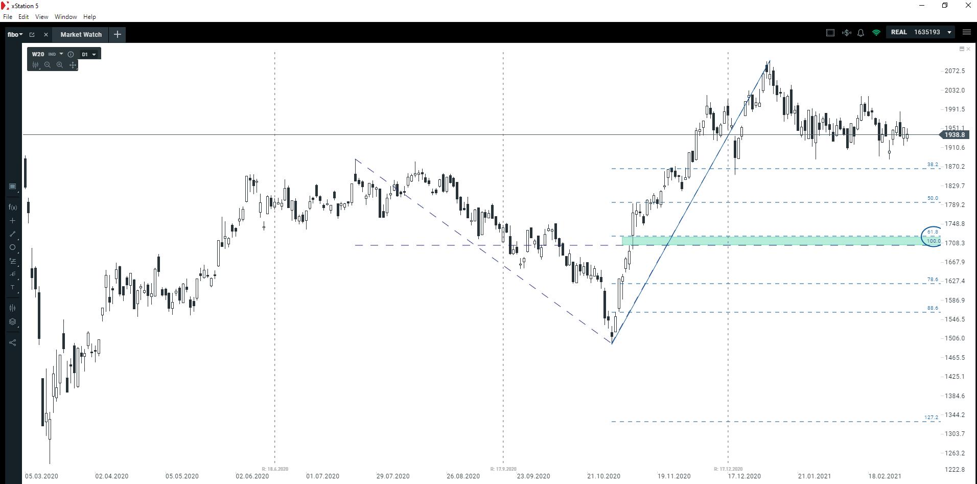 Perspektywa dla polskiego rynku akcji   WIG20