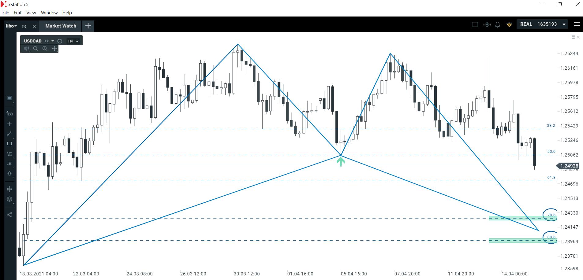 Jak długo potrwa osłabienie amerykańskiego dolara?