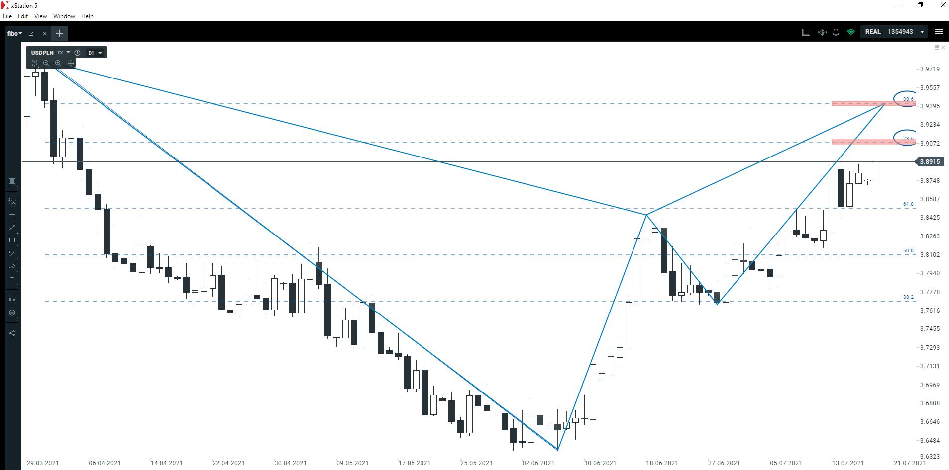 Dolar w trendzie wzrostowym. Czy tendencja zostanie utrzymana?