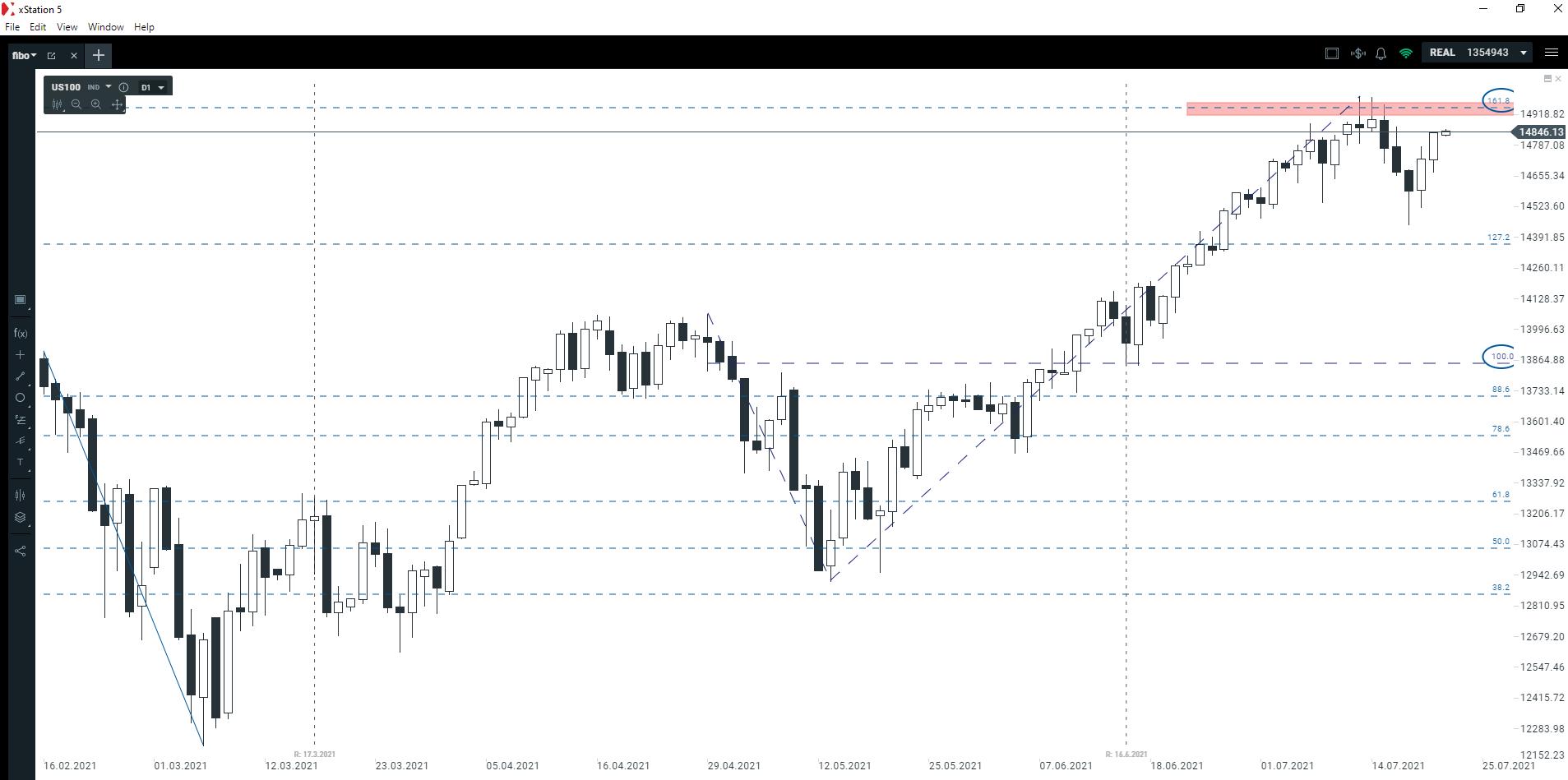 Druga okazja na indeksie NASDAQ?