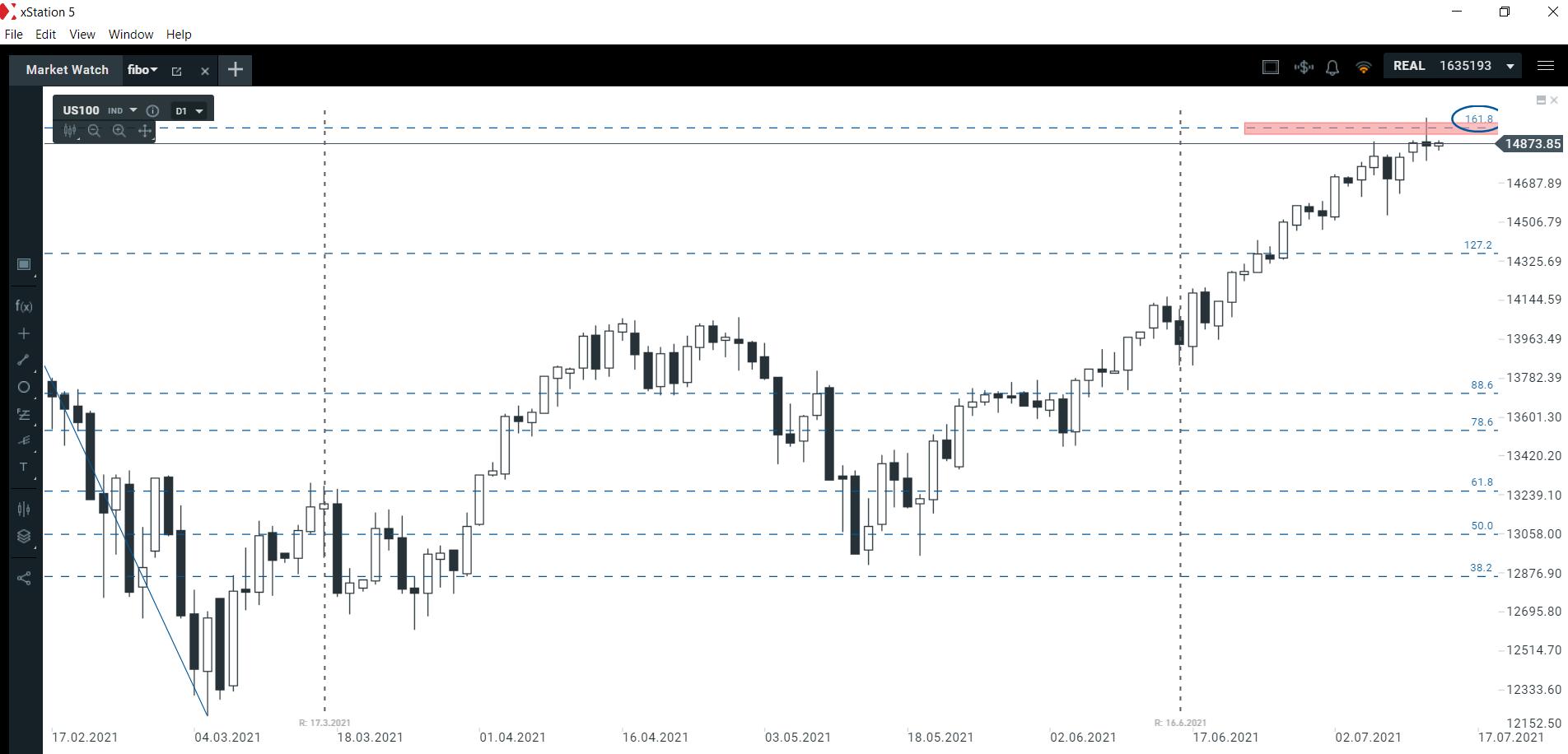 Jak silny jest ten opór na NASDAQ?