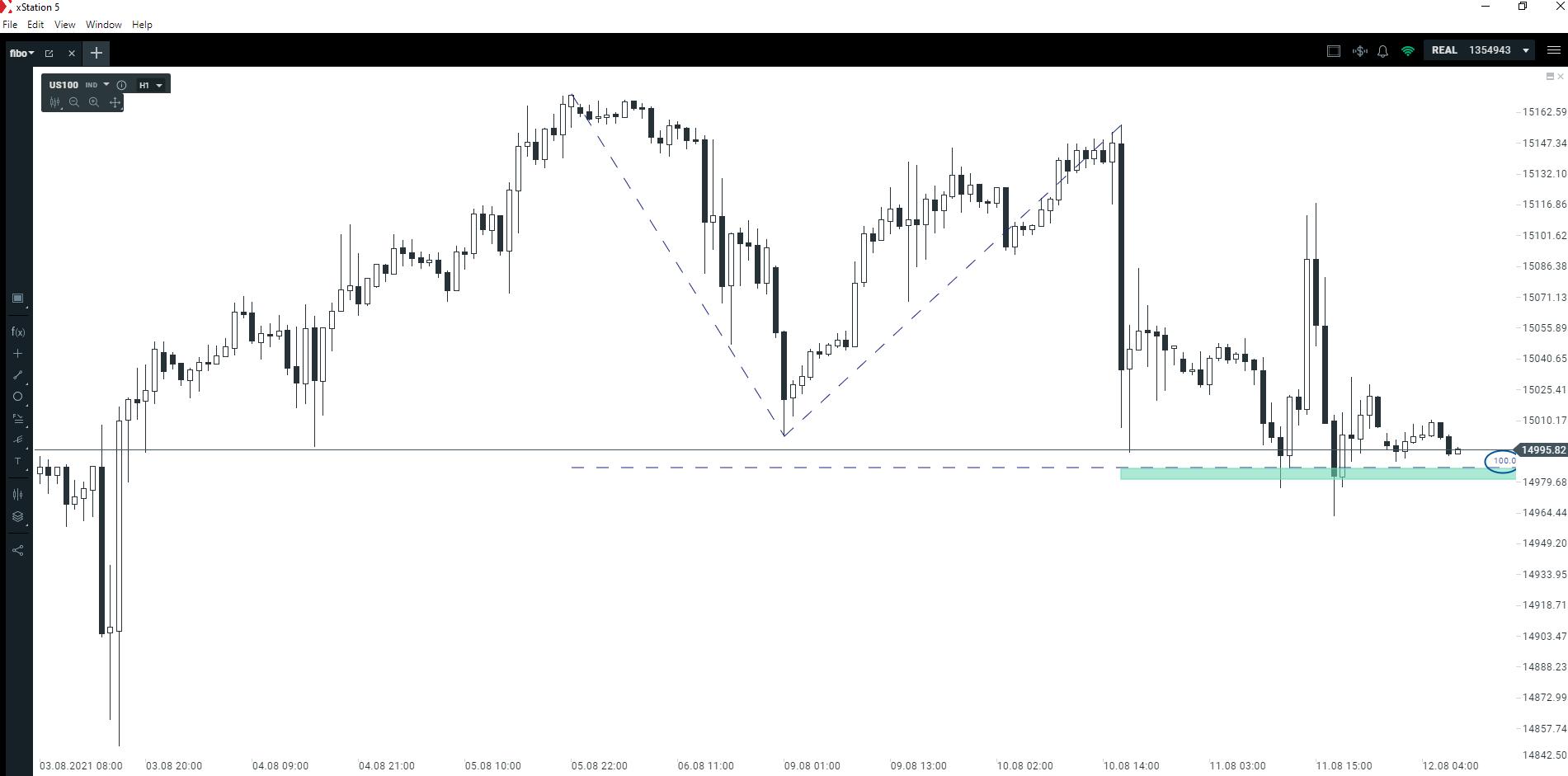 Druga szansa na indeksie NASDAQ?
