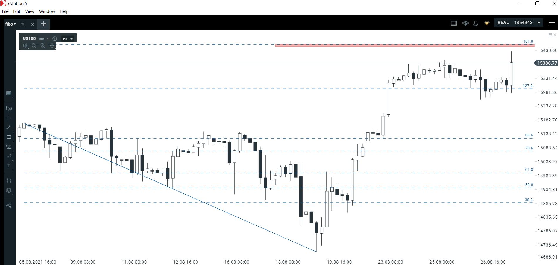 Dynamiczne zamknięcie tygodnia na NASDAQ