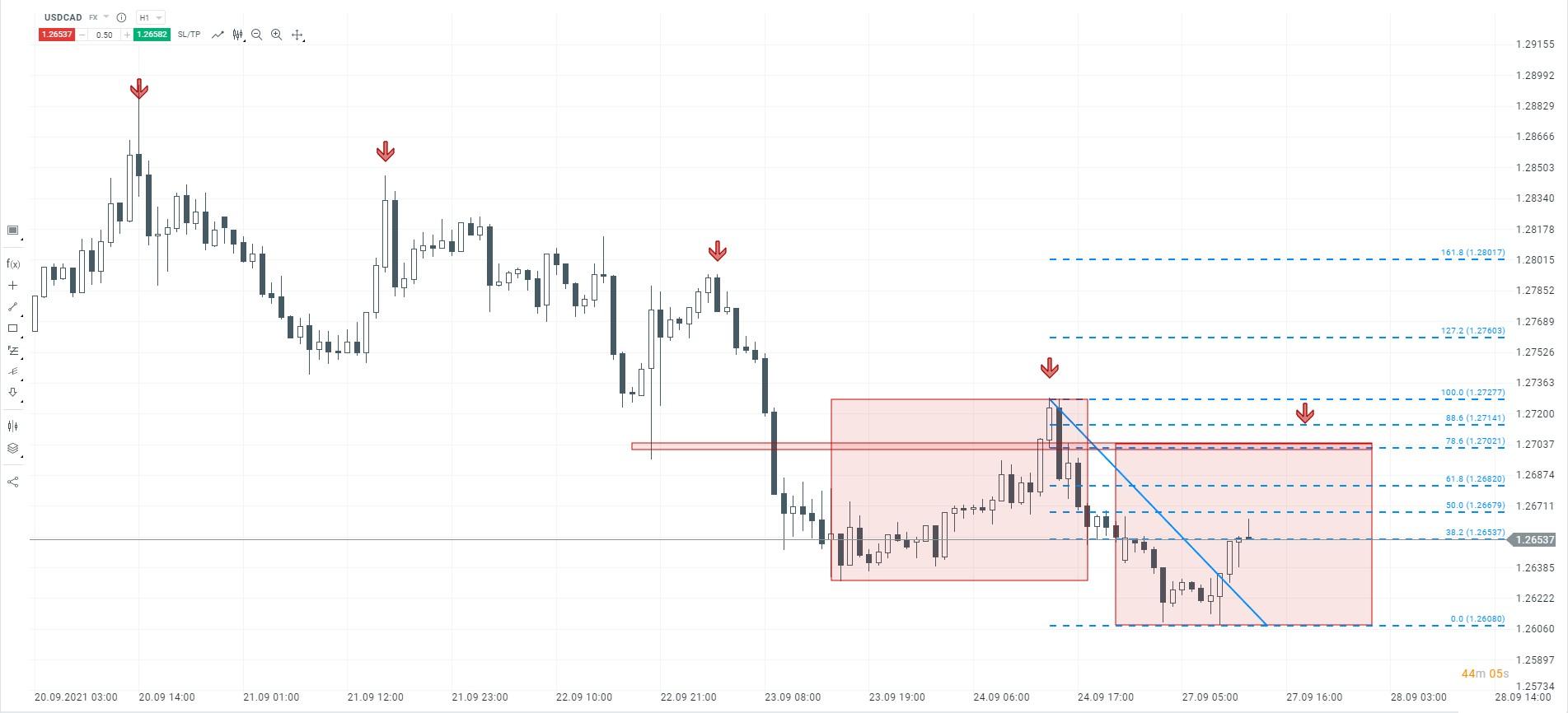 Czy tendencja spadkowa na dolarze zostanie utrzymana?