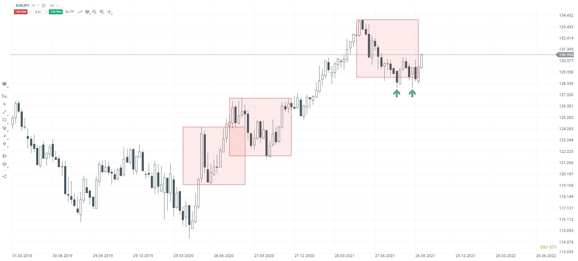 Dalsze osłabianie się jena. EURJPY w drodze na nowe szczyty?