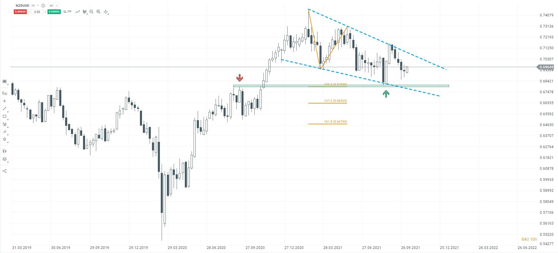 Czy waluty surowcowe będą dalej rosły? Sytuacja na wykresie NZDUSD