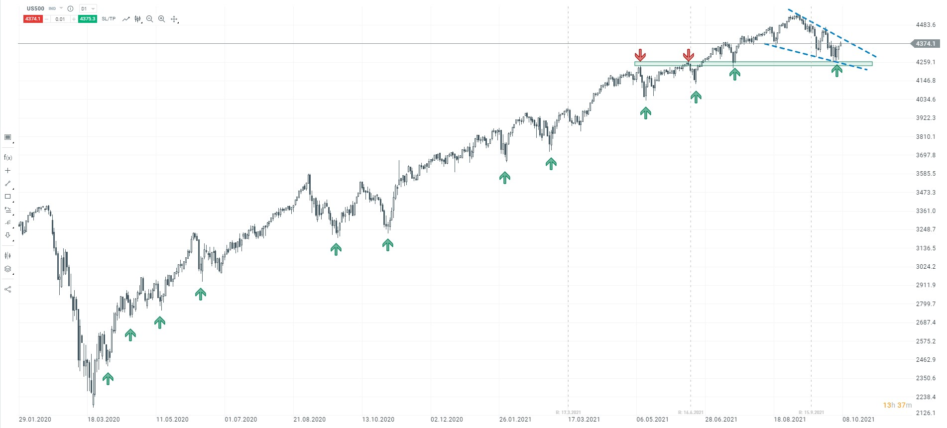 Przeszkoda w drodze na nowe maksima na S&P500
